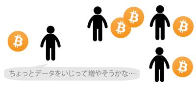 ビットコイン不正