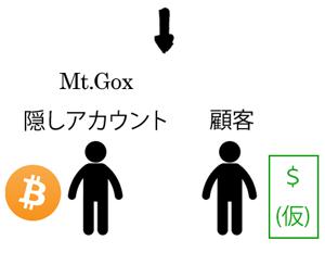 ビットコイン取引