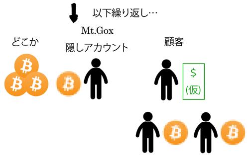 ビットコイン取引結果