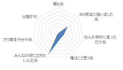 PV傾向グラフ
