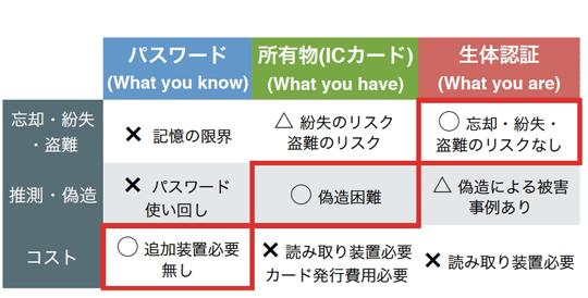 個人認証の3つの方法と特徴