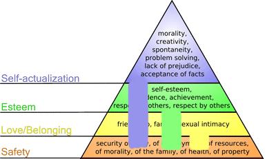 ブロガーの欲求2段階説の図